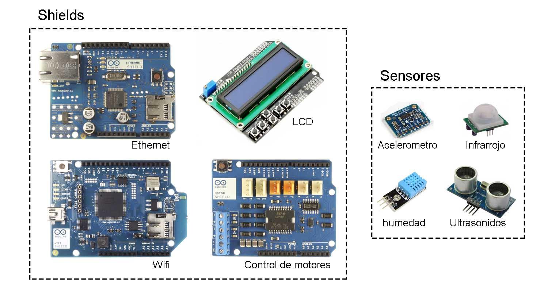 Shields sensores