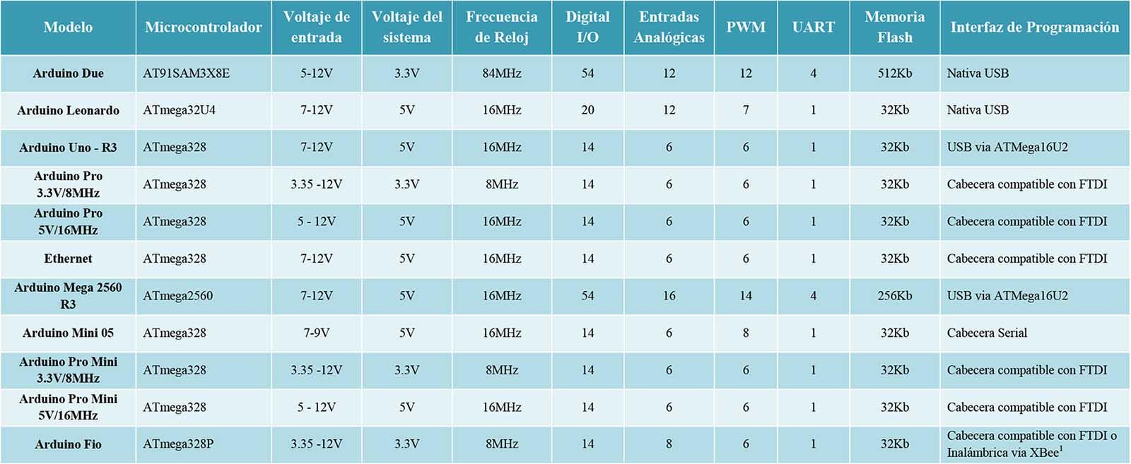 tabla tipos arduino