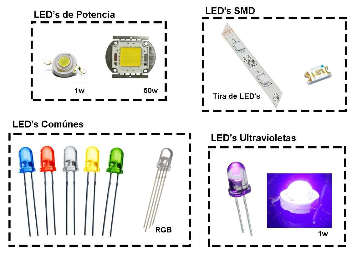Zona maker el diodo led for Tipos de bombillas led para casa