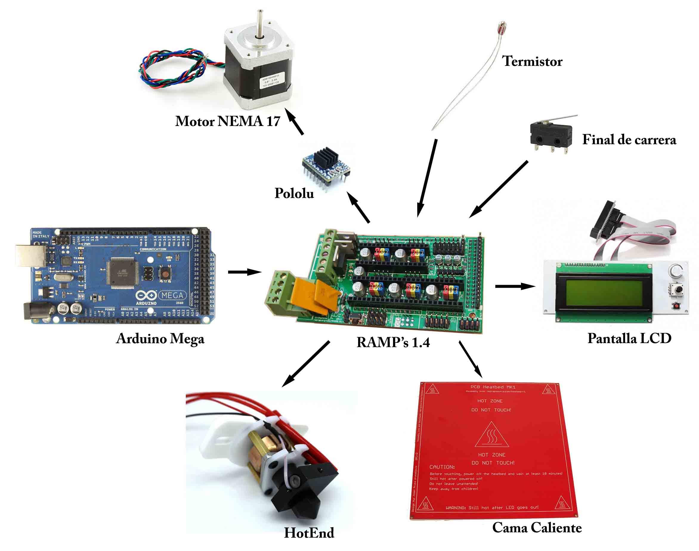 Zona Maker - Electrónica de la impresora 3D
